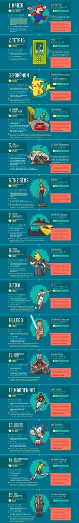 Najväčšie herné značky v infografike